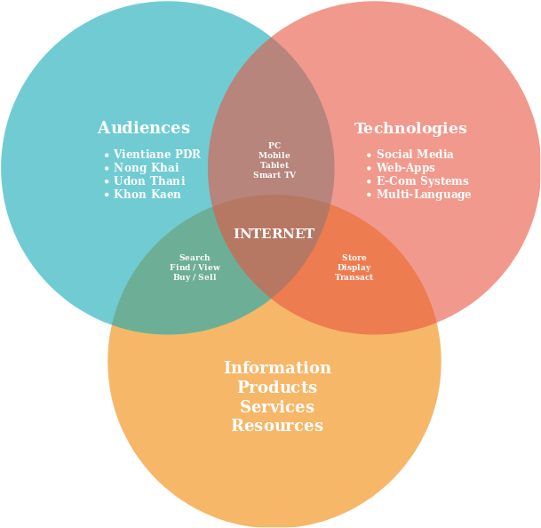 ISAAN INFO NETWORK TO MARKET DIAGRAMTO